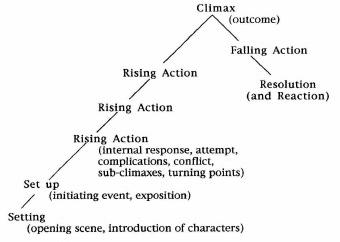 using dramatic structure exposition rising action climax falling action and resolution detail the im The falling action of a story is the section of the plot following the climax, in which  the  some additional key details about falling action:  the opposite of falling  action is rising action, which occurs before the climax and in which the story's   the falling action is an important but often overlooked part of plot structure in  which.